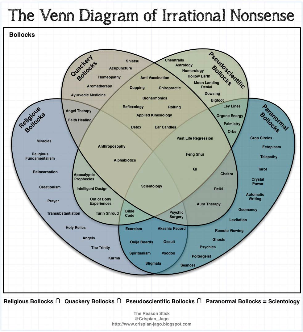diagram_of_irrational_nonsense