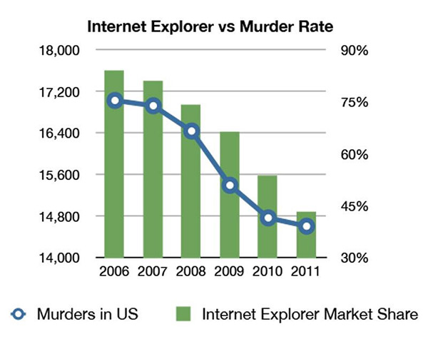 i_explorer_vs_murder_rate